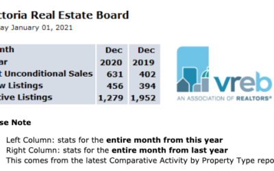 2020 Victoria Real Estate Market Year in Review