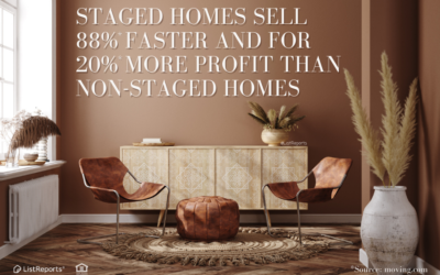 Staged Homes Sell 88% Faster and for 20% More