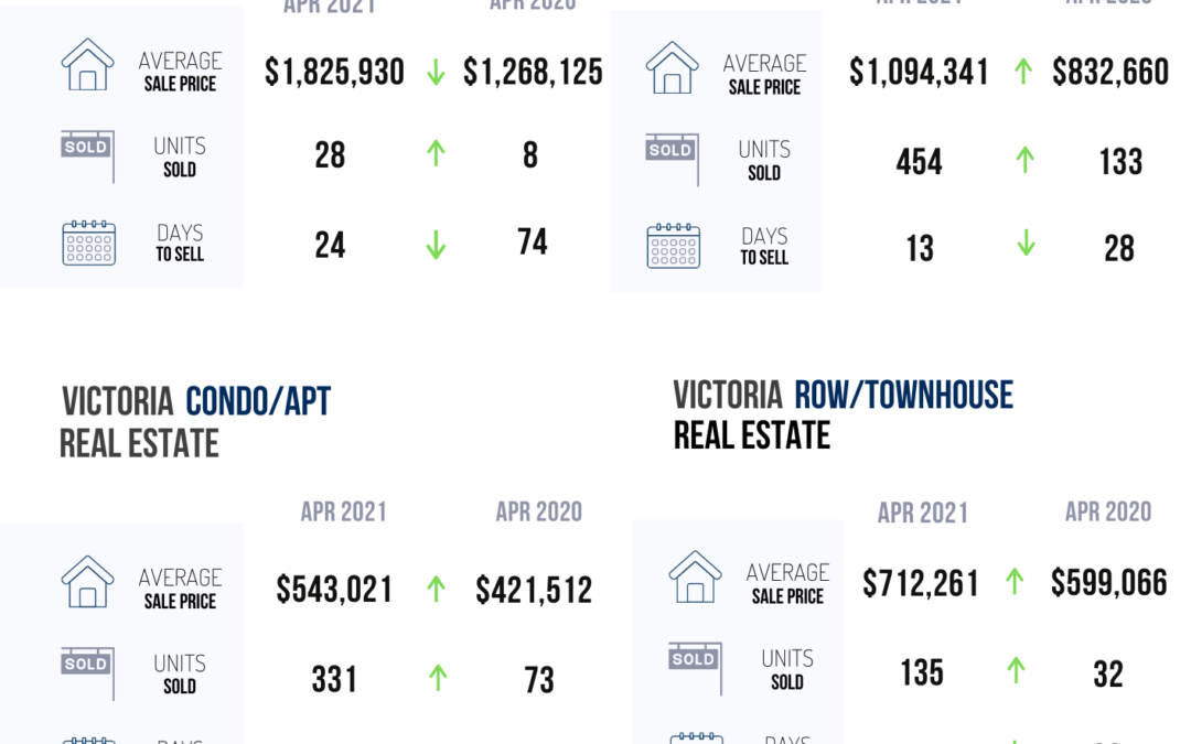 Housing In Greater Victoria Remains In High Demand In APRIL